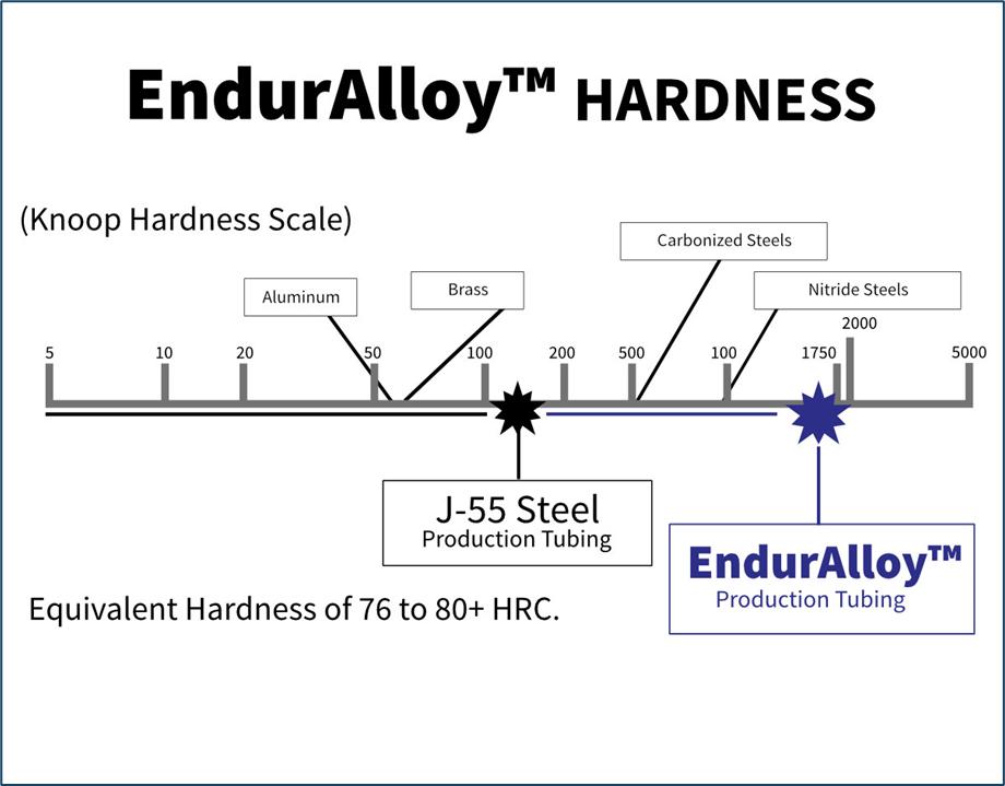 Tecnología EndurAlloy